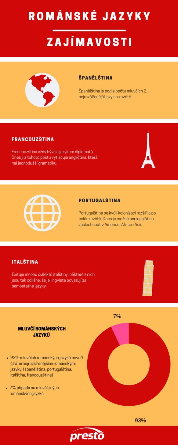 románské jazyky