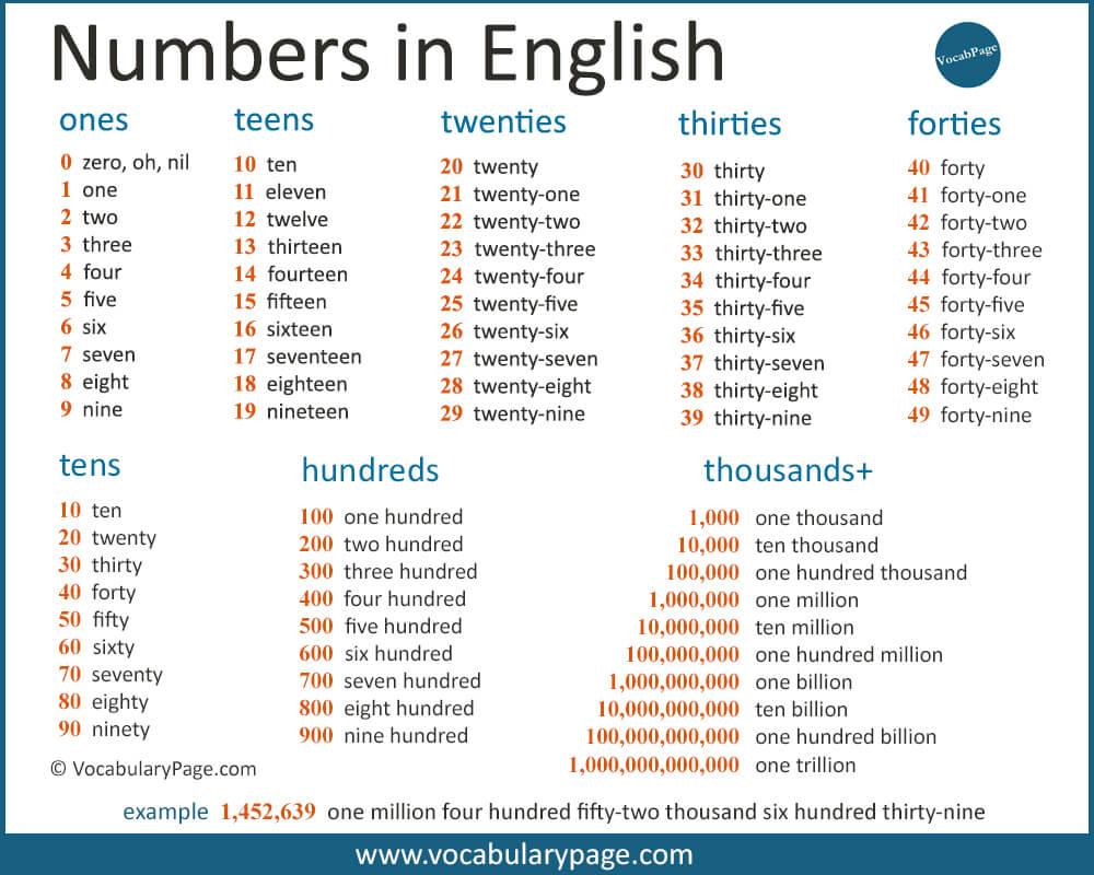 základy angličtiny: čísla